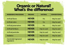 Natural vs Organic Food Charts Healthy benefits of an organic garden farmersme.com