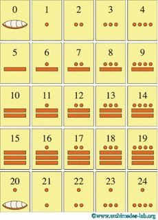 How the Mayan write their Numbers.