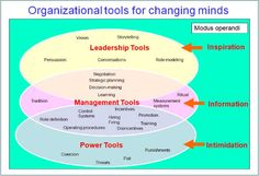 In general, the most fruitful success strategy is to begin with leadership tools, including a vision or story of the future, cement the change in place with management tools, such as role definitions, measurement and control systems, and use the pure power tools of coercion and punishments as a last resort, when all else fails.