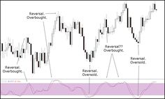 Use Stochastic Oscillator The Right Way