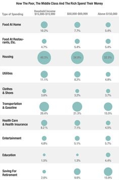 Interesting Breakdown: How The Poor, The Middle Class And The Rich Spend Their Money