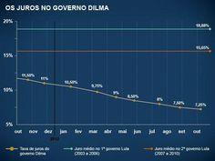 O desempenho da Selic no governo Dilma