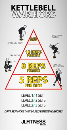 kettlebell crossfit,kettlebell results,kettlebell cardio,kettlebell full body Kettlebell Circuit, Kettlebell Training, Weight Training Workouts, Gym Workout Tips, Fit Board Workouts, Tabata, At Home Workouts, Ladder Workout, Kettlebell Challenge