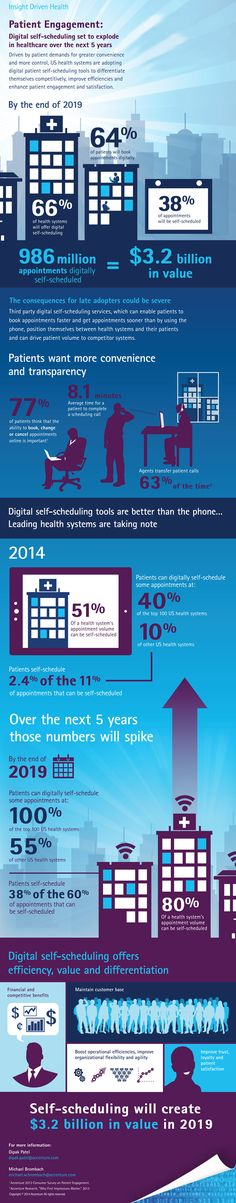 Patient Engagement: Digital Self-Scheduling Set to Explode in Healthcare Over the Next 5 years—Infographic