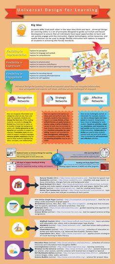 UDL-infographic