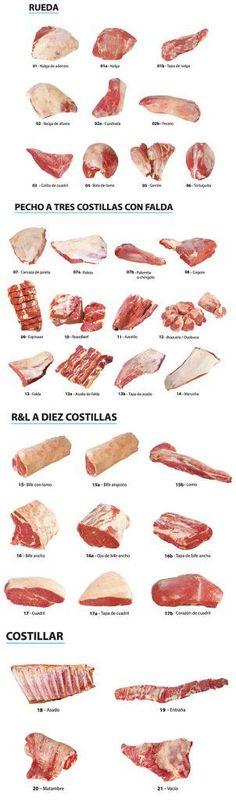 Cortes de Carne Vacunos de Argentina Locos X el Asado