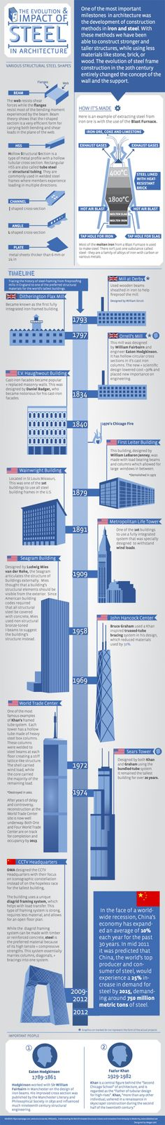 Timeline infographic. The evolution & impact of steel in Architecture - Infographic