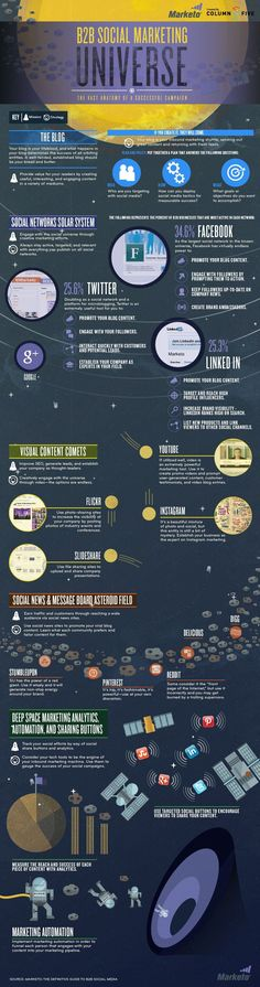 Marketing B2B Universe Infographic