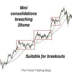 As a trend trader it's important to suit your strategy and entry type to the market conditions. In this article I'll explain whether breakouts or pullbacks are more suitable to the personality of the trend. Stock Market Chart, Stock Market Quotes, Stock Charts, Trading Quotes, Intraday Trading, Online Trading, Trading Cards, Initial Public Offering, Marketing Quotes