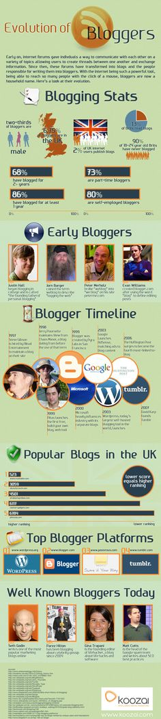 The Evolution of Bloggers