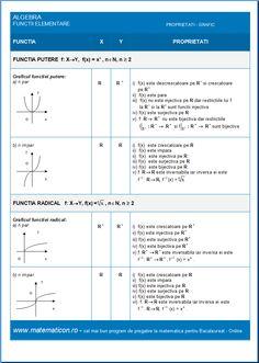 Algebra Functia Putere si Functia Radical Algebra, Sheet Music, Math, Mathematics, Music Score, Math Resources