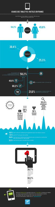 Infographie Internet Mobile #infographics #mobile