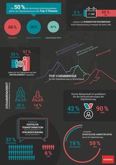 etventure-Studie Digitale Transformation 2017: Die deutschen Unternehmen sind zu langsam und zu unflexibel