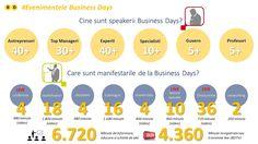 Sunt putine evenimente din Europa care iti ofera pe durata celor doua zile atat de multe oportunitati de invatare ca un eveniment Business Days: 6.720 minute de informare si educare, peste 120 de speakeri, peste 50 de manifestari si peste 4.000 de minute de transmisiuni live.  www.businessdays.ro