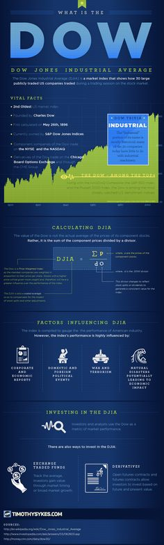 This infographic gives some background and understanding of the Dow Jones Industrial Average.
