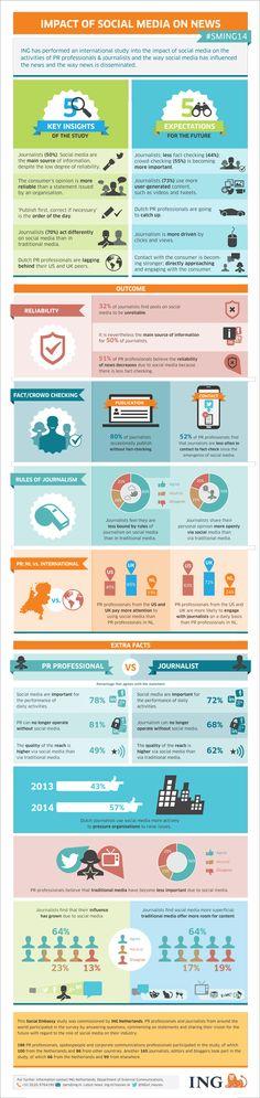 Infografik Einfluss von Social Media auf Nachrichten  http://www.der-bank-blog.de/der-einfluss-sozialer-medien-auf-nachrichten/studien/social_media/16897/
