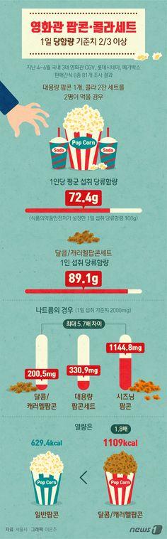 [그래픽뉴스] 영화관 팝콘·콜라세트 당함량, 1일 기준치 2/3 이상