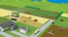 Whats slowing the use of robots in the ag industry?   Why are so many farm equipment manufacturers so heavily involvedin the ag industry yet things are going so slowly in relation to robotics? Perhaps farmers need to first incorporatethe digital era --and the concepts and practices ofprecision agriculture -- before taking the next step toward the use of robots.  Two traditional qualifyers for farmers buying new equipment are flexibility and return on investment.Precision agriculture isn't…