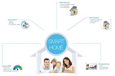 Advanced technology can make your home a smart home. A smart home can efficiently communicate with home appliances from anywhere in the world. Learn more about smart home technology. Best Home Automation, Home Automation System, Cctv Monitor, Smart Home Technology, Better Homes, Home Theater, Home Appliances, Entertaining, Learning