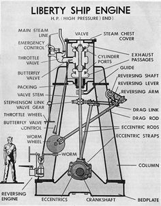 The single main engine specified was an 1878 Scottish design, a steam-powered, triple expansion, reciprocating engine fed from coal-fired boilers (coal being readily available in wartime Britain). Description from creekersblog.wordpress.com. I searched for this on bing.com/images