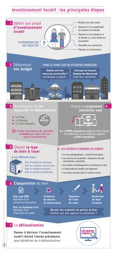 Les étapes d'un investissement locatif réussi avec le Plan Immobilier