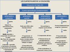 4 Pilares de la educación