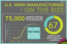 75,000: The number of Americans employed full-time by the wind industry.
