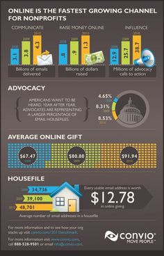 fundraising infographic : Online is the faster growing channel for #nonprofits. #infographic #nptech