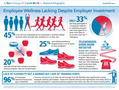 Nutrition Has an Immediate Impact on Employee Performance. Too often corporate wellness programs focus on fitness and miss the benefits of improved nutrition.