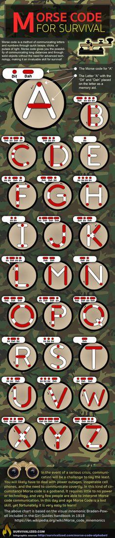 #モールス信号 #サバイバル #survival (Via: Morse Code Alphabet – 3 Tricks for learning it quickly  ) へぇ...モールス信号のアルファベットってこういう意味だったのか... ロープがご入用の際は、黄色で目立つスーパーセーブロープをどうぞ。