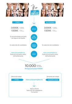 El BBVA pone en marcha un plan para crear empleo #empecemospor10000 #socialmedia
