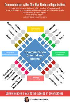 Explore how effective communication propels organizations. Knowing how effective communication propels organizations will help you to manage communication