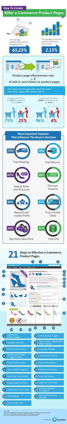 Creating effective E-commerce product pages is extremely important for better customer experience and high conversion rates. Check out our Infographic to find out How to Create Effective E-commerce Product Pages in 21 simple steps. Inbound Marketing, Marketing Digital, Internet Marketing, Online Marketing, Guerrilla Marketing, Visualisation, Data Visualization, E Commerce Business, Business Marketing
