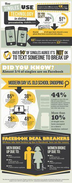 How singles use Technology in dating #infografia #infographic #socialmedia