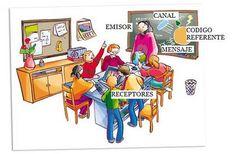 Elementos del circuito de habla: Emisor  Receptor  Mensaje Codigo Canal  Contexto:En la escuela