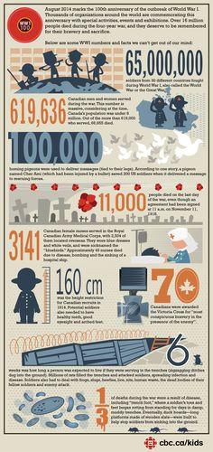 Remembering #WorldWarI 100 Years Later via @KidsCBC. #Infographic #RickKimball http://bit.ly/1GAvofp