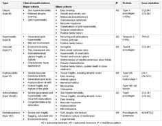 EDS typology/ symptoms