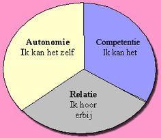 luc stevens: de behoefte aan relatie, competentie en autonomie
