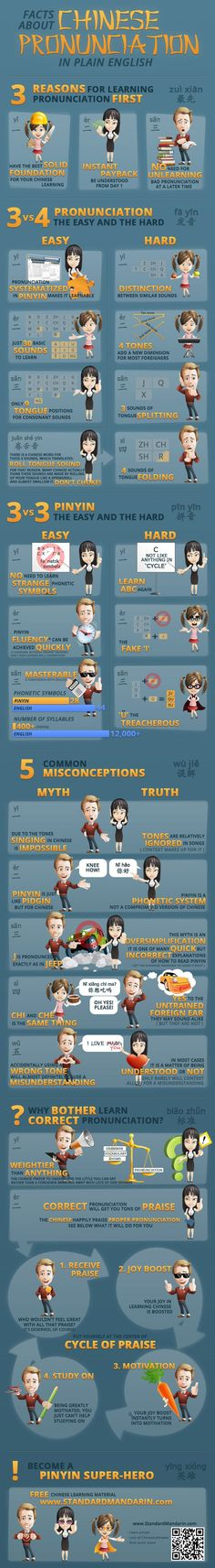 Educational infographic : Facts About Chinese Pronunciation and Pinyin Infographic