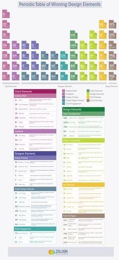Tabla periódica con elementos de diseño   Vecindad Gráfica Diseño Gráfico