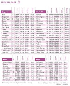 Do you ever wonder how much your doTerra essential oils cost per drop? Or, are you curious just howmany drops are in a 5ml bottle vs a 15 ml bottle? Although there can be a little variation due to temperature and viscosity, here is an extremely helpful chart to answer your questions.