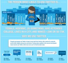 The Person Most Likely To Use Twitter Is... Warning: Valuable information within. #socialmedia #twitter #infographics