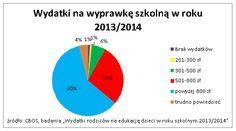 Wydatki na wyprawkę szkolną w roku 2013/2014. Źródło www.comperia.pl