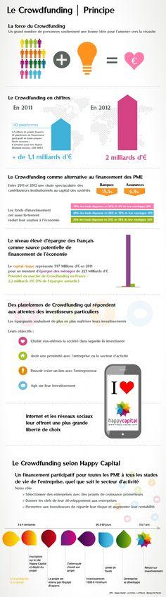 Le crowdfunding, ou comment investir utile