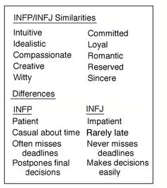 Infj and infp similarities and differences