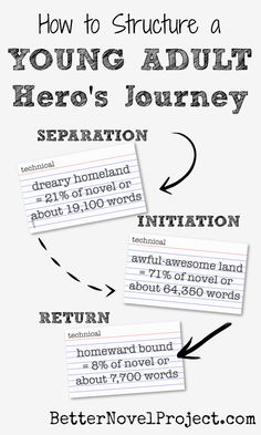 "In the study of comparative mythology, a common pattern of storytelling has emerged known as the hero's journey.   Joseph's Campbell's The Hero with a Thousand Faces most famously documents this ""monomyth"" structure.  The ""mono"" of course refers to ""one,"" meaning a single plot structure underlying a thousand stories.  Harry Potter's journey is from the Dursley's, to Hogwarts and back. Katniss Everdeen goes from District 12 to the Capitol and Back."