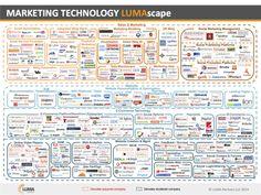 LUMAscapes New Marketing Technology Chart - Business Insider. The complex world of digital marketing today. Marketing Models, Social Marketing, Sales And Marketing, Content Marketing, Internet Marketing, Online Marketing, Marketing News, Marketing Firms, Marketing Topics