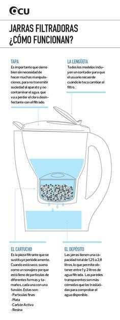 """Las jarras filtradoras no salieron bien paradas en nuestro análisis, pero siempre resulta interesante comprender su funcionamiento. Plata, carbón y resina se ocupan de """"purificar"""" el agua con las que las rellenamos."""