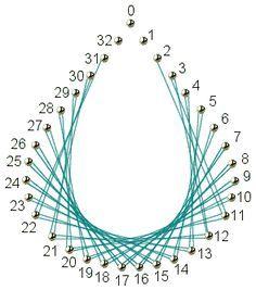 string art návod - Hledat Googlem
