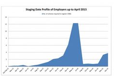 The graph shows the early stages of the pension auto-enrolment reforms in terms of the number of employers reaching their staging dates between October 2012 and April 2015. The peak of the wave that will hit during the next winter has 12,700 SME employers a month hitting their staging dates. Between October 2013 and May 2014 all firms with more than 90 employees and fewer than 1,300 employees will reach their staging dates and will need to implement auto-enrolment and all that entails.